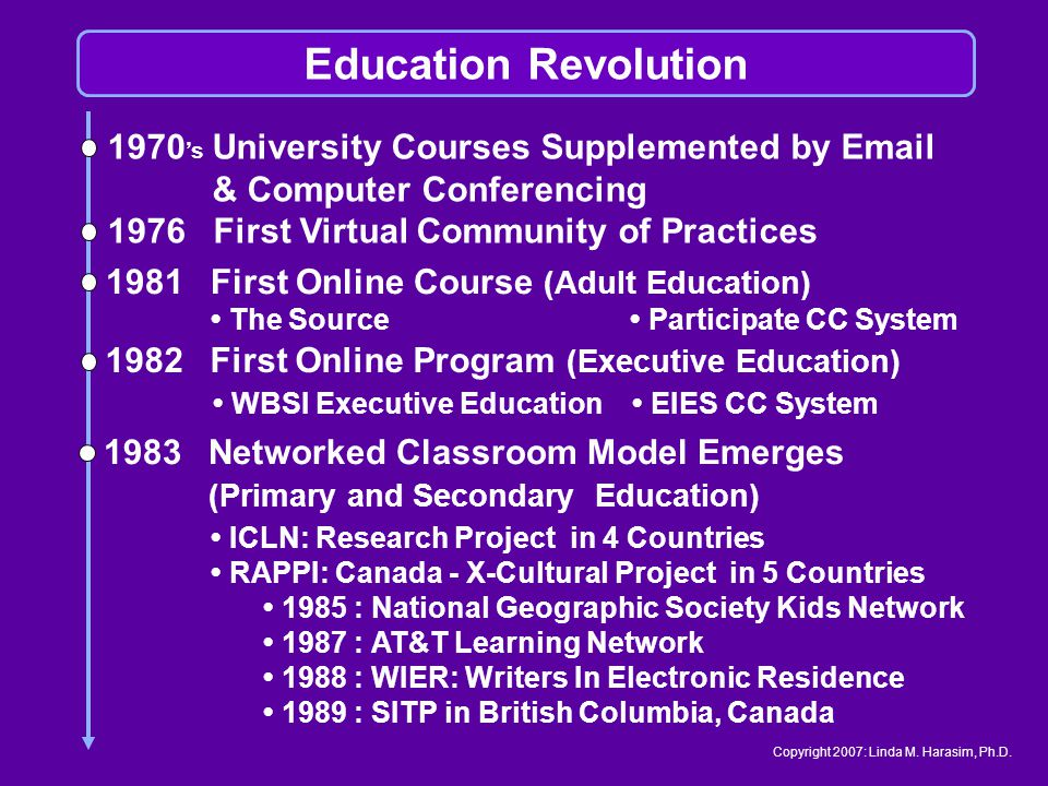 1970 s University Courses Supplemented by Email & Computer Conferencing 1976 First Virtual Community of Practices 1981First Online Course (Adult Education) The Source Participate CC System 1982First Online Program (Executive Education) WBSI Executive Education EIES CC System 1983Networked Classroom Model Emerges (Primary and Secondary Education) ICLN: Research Project in 4 Countries RAPPI: Canada - X-Cultural Project in 5 Countries 1985 : National Geographic Society Kids Network 1987 : AT&T Learning Network 1988 : WIER: Writers In Electronic Residence 1989 : SITP in British Columbia, Canada Education Revolution Copyright 2007: Linda M.