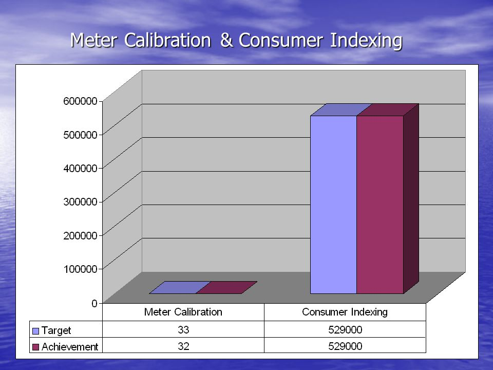 Meter Calibration & Consumer Indexing