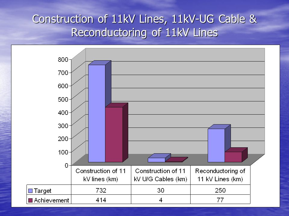 Construction of 11kV Lines, 11kV-UG Cable & Reconductoring of 11kV Lines