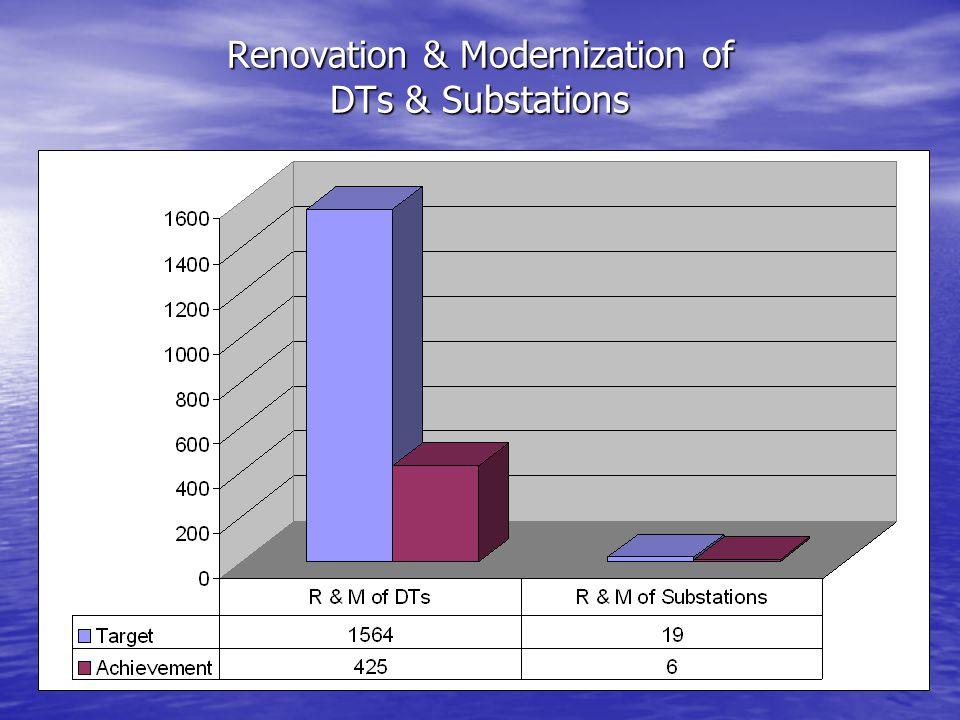 Renovation & Modernization of DTs & Substations