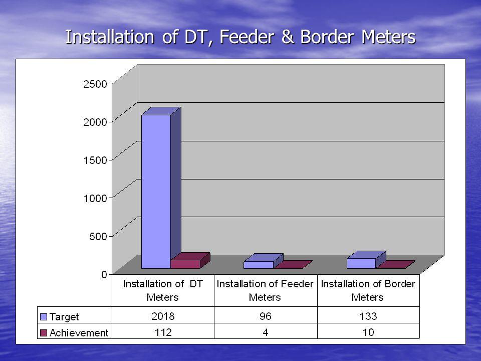 Installation of DT, Feeder & Border Meters