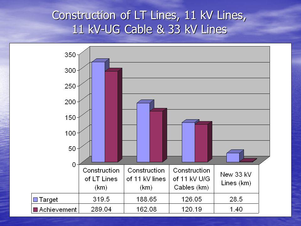 Construction of LT Lines, 11 kV Lines, 11 kV-UG Cable & 33 kV Lines