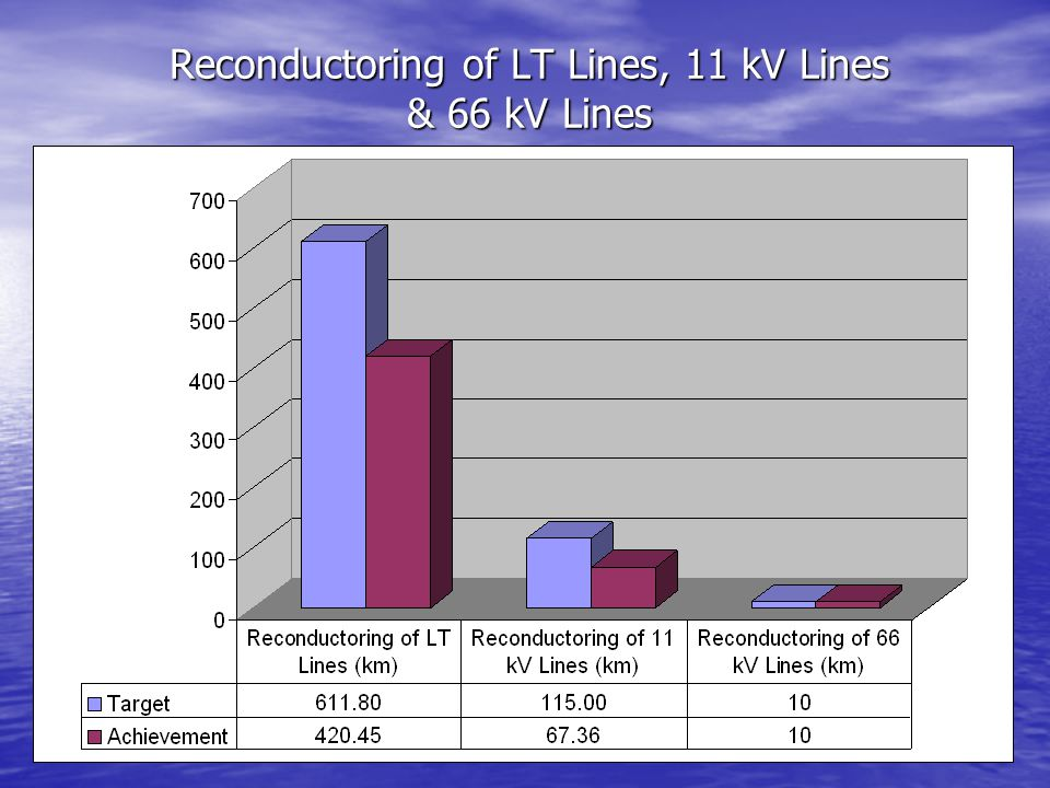 Reconductoring of LT Lines, 11 kV Lines & 66 kV Lines