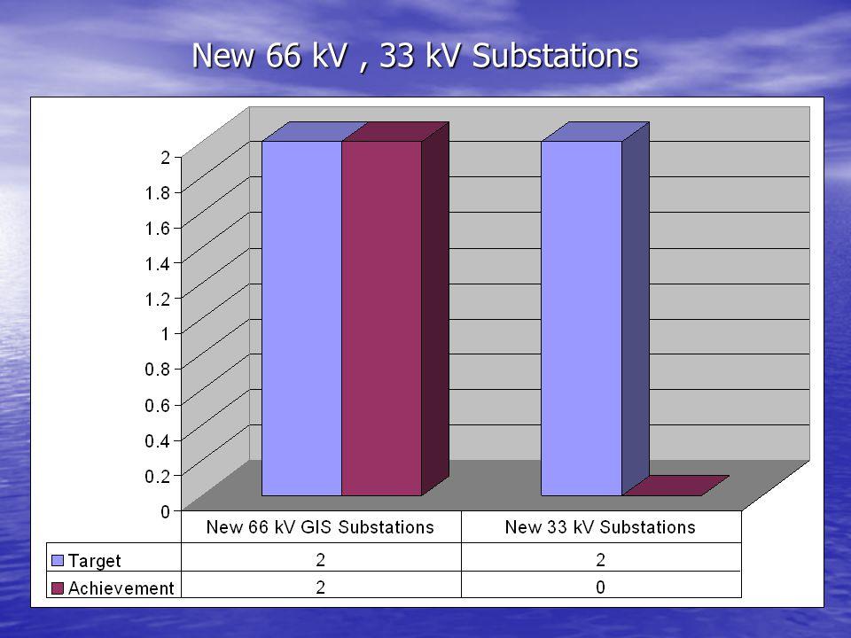 New 66 kV, 33 kV Substations