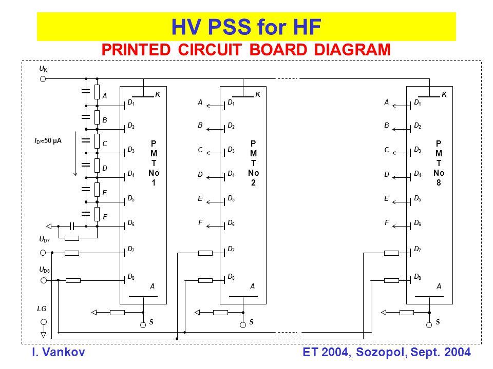 HV PSS for HF I. Vankov ET 2004, Sozopol, Sept. 2004 PRINTED CIRCUIT BOARD DIAGRAM