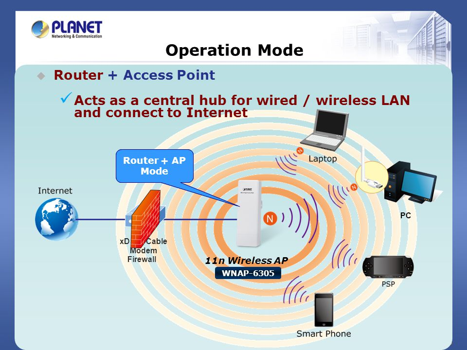 16 / 25 Operation Mode Router + Access Point Acts as a central hub for wired / wireless LAN and connect to Internet AP Mode PC 11n Wireless AP WNAP-63