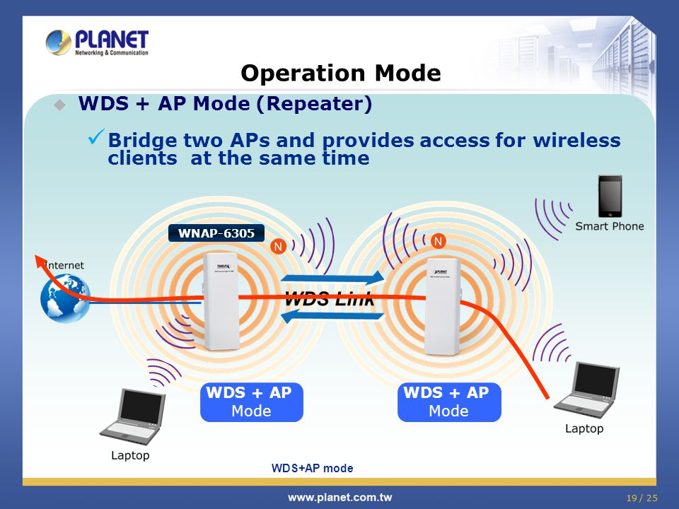 19 / 25 Operation Mode WDS + AP Mode (Repeater) Bridge two APs and provides access for wireless clients at the same time WDS+AP mode WNAP-6305 WDS + A