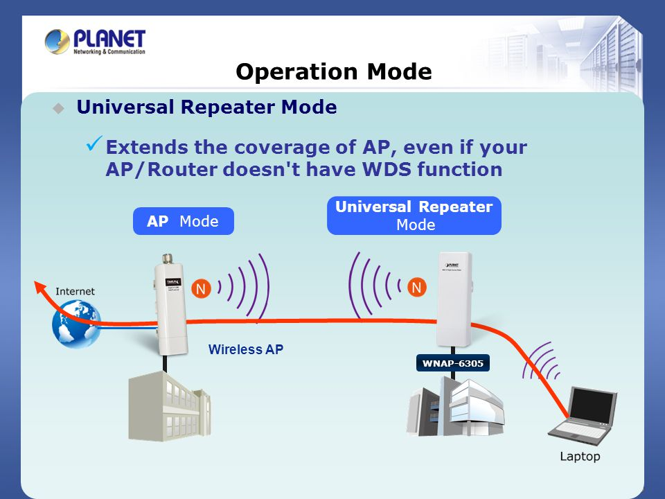 20 / 25 Operation Mode Universal Repeater Mode Extends the coverage of AP, even if your AP/Router doesn't have WDS function Universal Repeater Mode AP
