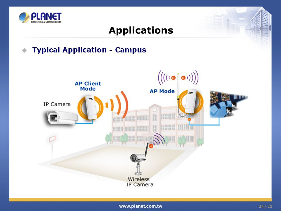 24 / 25 Applications Typical Application - Campus