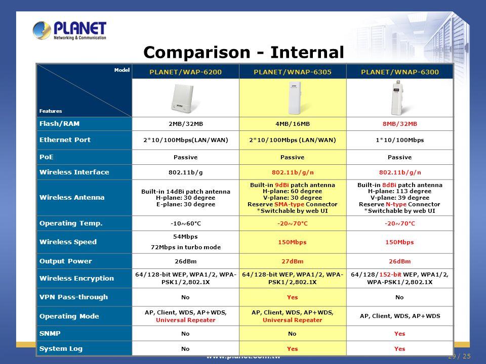 29 / 25 Comparison - Internal Model Features PLANET/WAP-6200PLANET/WNAP-6305PLANET/WNAP-6300 Flash/RAM 2MB/32MB4MB/16MB8MB/32MB Ethernet Port 2*10/100