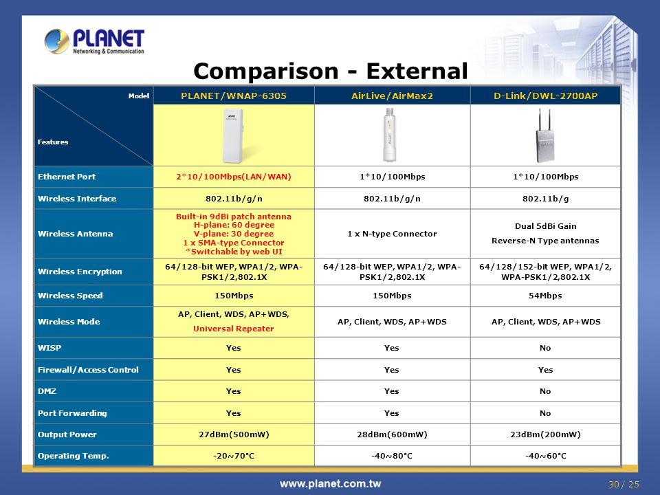 30 / 25 Comparison - External Model Features PLANET/WNAP-6305AirLive/AirMax2D-Link/DWL-2700AP Ethernet Port2*10/100Mbps(LAN/WAN)1*10/100Mbps Wireless