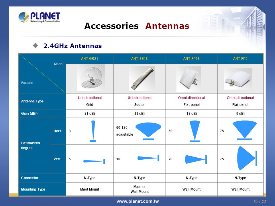31 / 25 Model Feature ANT-GR21ANT-SE18ANT-FP18ANT-FP9 Antenna Type Uni-directional Grid Uni-directional Sector Omni-directional Flat panel Omni-direct