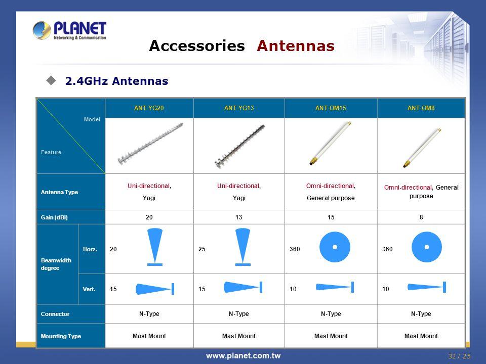 32 / 25 Model Feature ANT-YG20ANT-YG13ANT-OM15ANT-OM8 Antenna Type Uni-directional, Yagi Uni-directional, Yagi Omni-directional, General purpose Omni-