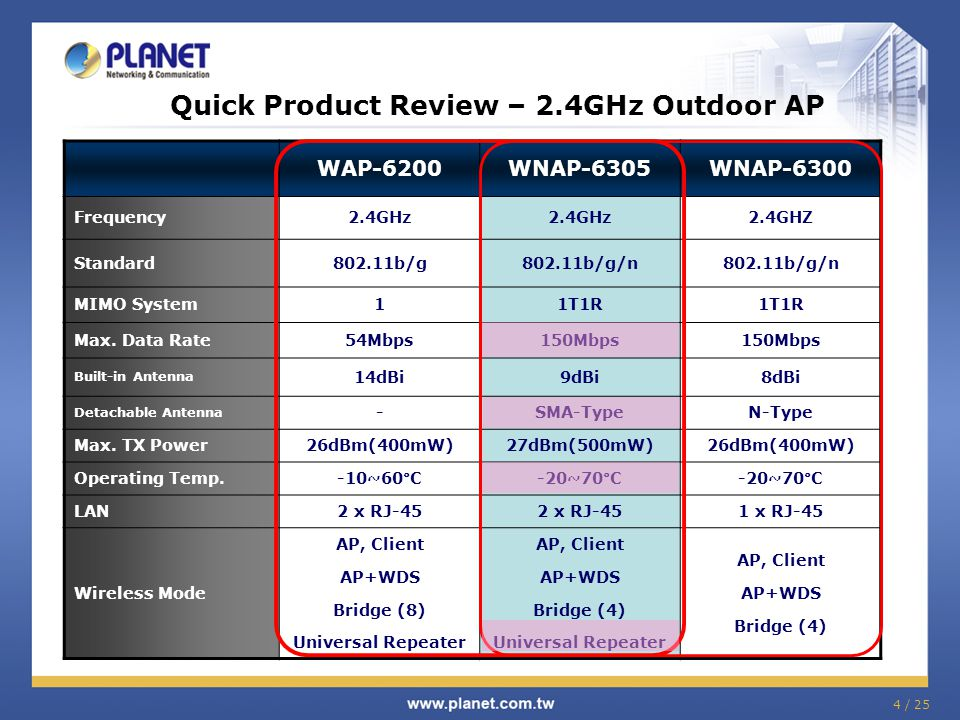 4 / 25 Quick Product Review – 2.4GHz Outdoor AP WAP-6200WNAP-6305WNAP-6300 Frequency2.4GHz 2.4GHZ Standard802.11b/g802.11b/g/n MIMO System11T1R Max. D