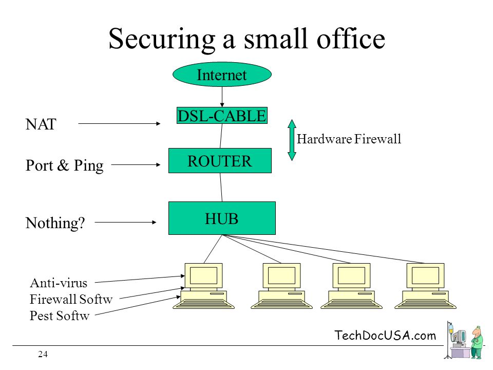 TechDocUSA.com 24 Securing a small office DSL-CABLE ROUTER HUB Internet NAT Port & Ping Nothing.
