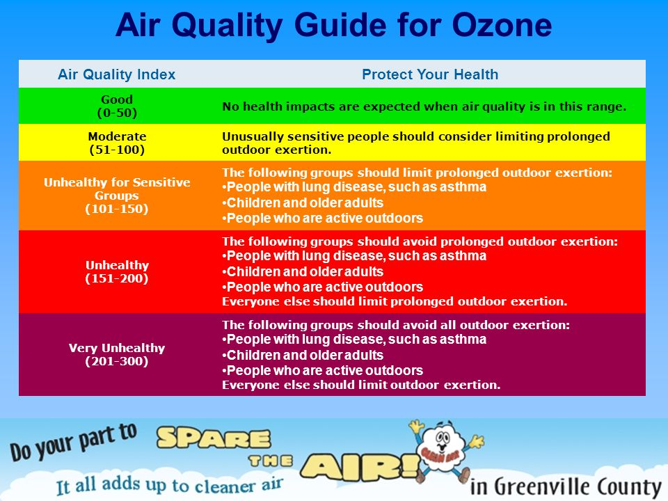 Air Quality Guide for Ozone Air Quality IndexProtect Your Health Good (0-50) No health impacts are expected when air quality is in this range. Moderat