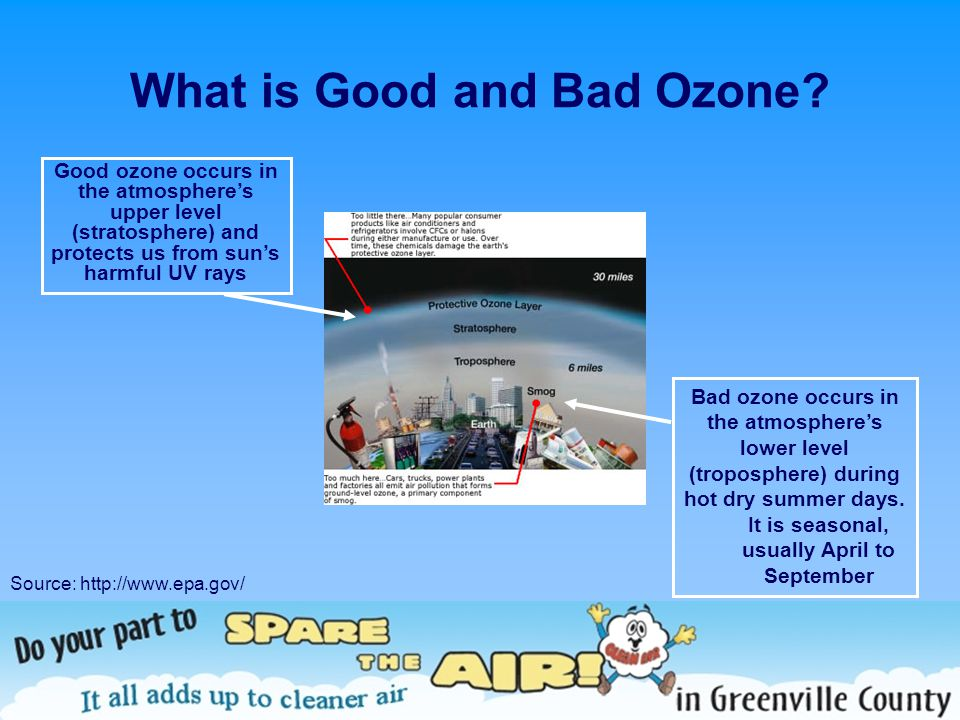 What is Good and Bad Ozone? Source: http://www.epa.gov/ Good ozone occurs in the atmospheres upper level (stratosphere) and protects us from suns harm