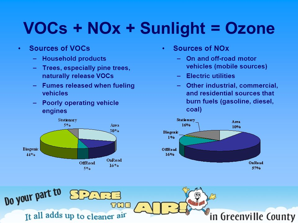 VOCs + NOx + Sunlight = Ozone Sources of VOCs –Household products –Trees, especially pine trees, naturally release VOCs –Fumes released when fueling vehicles –Poorly operating vehicle engines Sources of NOx –On and off-road motor vehicles (mobile sources) –Electric utilities –Other industrial, commercial, and residential sources that burn fuels (gasoline, diesel, coal)