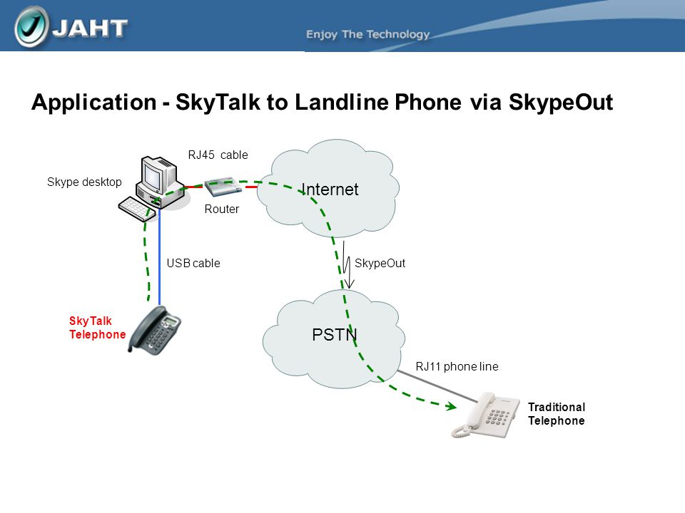 Application - SkyTalk to Landline Phone via SkypeOut PSTN Internet Router RJ45 cable RJ11 phone line USB cable SkyTalk Telephone Skype desktop SkypeOu