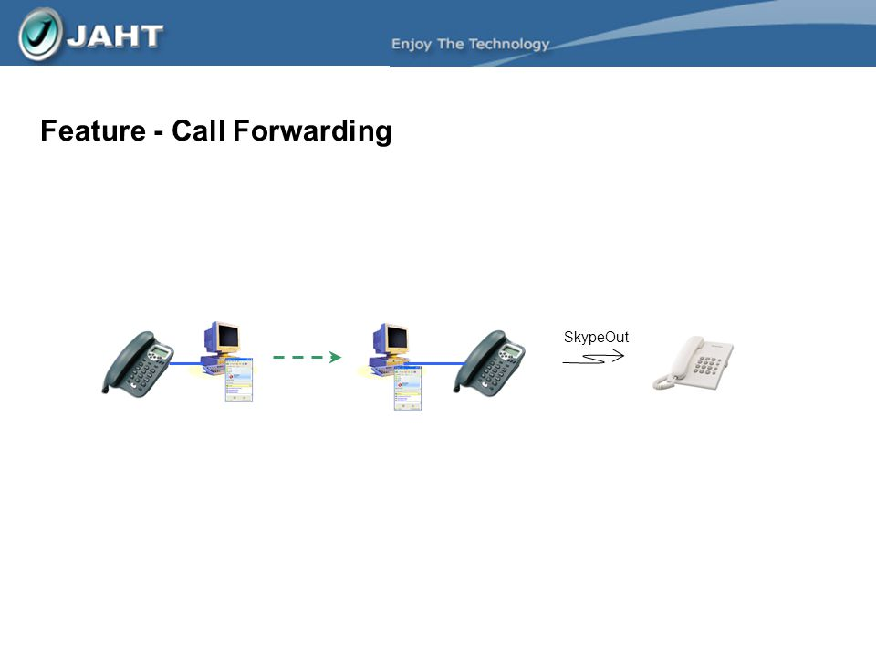 Feature - Call Forwarding SkypeOut
