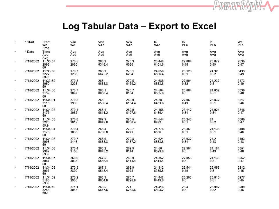 Log Tabular Data – Export to Excel * StartStartVanVbnVcnIaIbIcWa WbWcVAaVAbVAcPFaPFbPFc Freq * DateTimeAvgAvgAvgAvgAvgAvgAvg AvgAvgAvgAvgAvgAvgAvgAvg Avg 7/18/200211:33:57270.5268.2270.323.44822.66423.6722835 299529806346.460806401.60.450.490.47 60 7/18/200211:33:58270.7268.2270.124.65623.12824.323433 322232386675.262046566.40.510.520.49 59.9 7/18/200211:33:59270.3268270.524.68822.90424.2323473 305032356668.86139.26553.60.520.50.49 60 7/18/200211:34:00270.7268.1270.724.50423.06424.0323339 313930976630.461846505.60.50.510.48 60 7/18/200211:34:01270.5268269.924.2822.9623.8323217 311529396566.46154.46433.60.490.510.46 60 7/18/200211:34:02270.4268.1269.924.45623.11224.0243346 317330626611.26197.66486.40.510.510.47 60 7/18/200211:34:03270.8267.9270.524.54423.248243365 322630196649.66230.464920.510.520.47 59.9 7/18/200211:34:04270.4268.4270.724.77623.3624.1363408 317830336700.8627265360.510.510.46 60 7/18/200211:34:05270.7268.6270.824.62423.03224.23403 299631466668.86187.26553.60.510.480.48 60 7/18/200211:34:06270.4268.2269.924.5622.90424.1843351 298731566643.261446529.60.50.490.48 59.9 7/18/200211:34:07269.6267.5269.924.35222.85624.1363262 308730336566.46114.46514.40.50.50.47 60 7/18/200211:34:08270.3267.3269.924.11222.54423.6563212 300728906518.460286385.60.490.50.45 60 7/18/200211:34:09270.2268.3270.724.44823.20823.8163277 318529006604.86228.86449.60.50.510.45 59.9 7/18/200211:34:10271.1268.527124.41623.423.9923289 325630136617.66285.66503.20.50.520.46 60.1