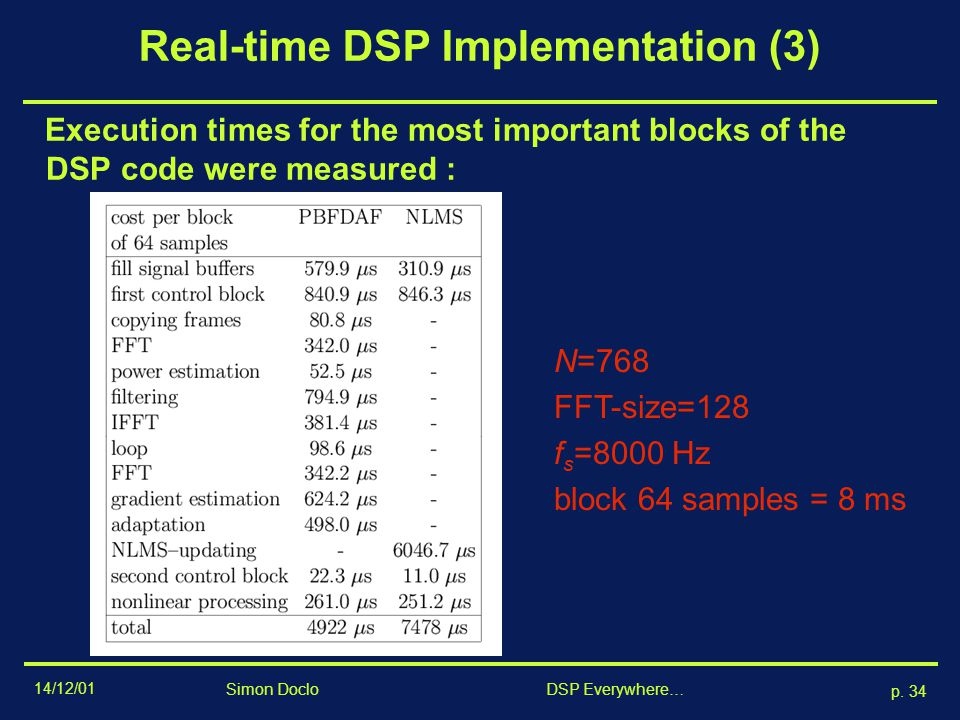 14/12/01 p. 33 Simon Doclo DSP Everywhere… Real-time DSP Implementation (2) Adaptive filtering part : several algorithms can be selected –NLMS : time-