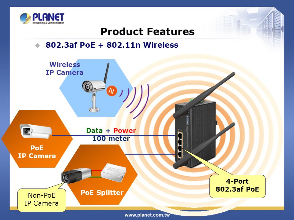 PoE IP Camera Product Features Wireless IP Camera 4-Port 802.3af PoE Data + Power 100 meter 802.3af PoE + 802.11n Wireless PoE Splitter Non-PoE IP Cam