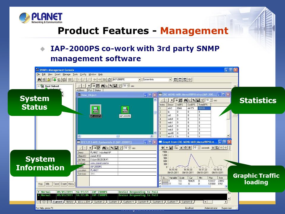 Product Features - Management IAP-2000PS co-work with 3rd party SNMP management software System Status System Information Statistics Graphic Traffic l