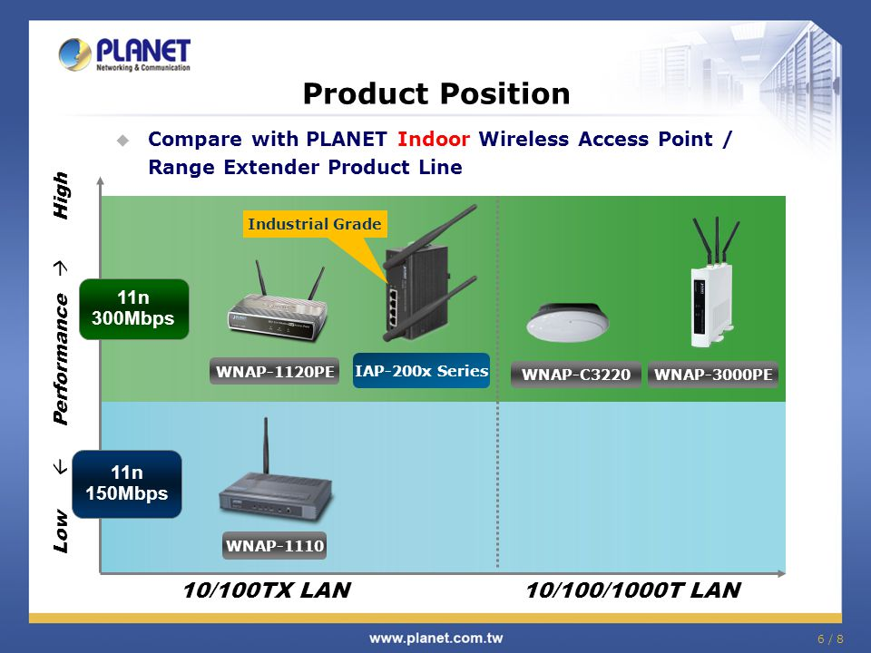 6 / 8 10/100TX LAN Product Position Compare with PLANET Indoor Wireless Access Point / Range Extender Product Line Low Performance High 11n 300Mbps 11
