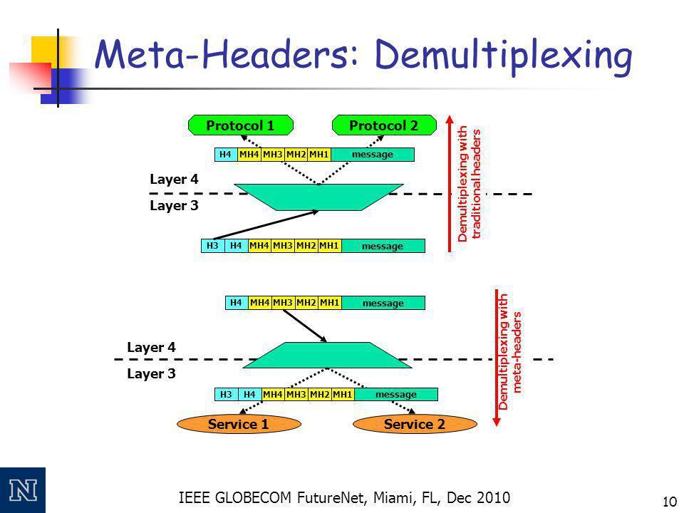 IEEE GLOBECOM FutureNet, Miami, FL, Dec 2010 10 Meta-Headers: Demultiplexing H3H4 message MH1MH2MH3MH4 Layer 3 Layer 4 Protocol 1Protocol 2 Demultiplexing with traditional headers H4 message MH1MH2MH3MH4 H4 message MH1MH2MH3MH4 Layer 3 Layer 4 Service 1Service 2 Demultiplexing with meta-headers H3H4 message MH1MH2MH3MH4
