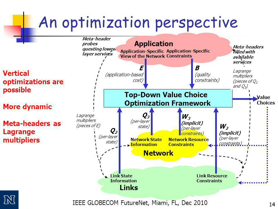 IEEE GLOBECOM FutureNet, Miami, FL, Dec 2010 14 An optimization perspective Application Top-Down Value Choice Optimization Framework Application-Specific View of the Network Application-Specific Constraints Value Choices E (application-based cost) Q 3 (per-layer state) B (quality constraints) Meta-header probes questing lower layer services Meta-headers filled with available services Q 2 (per-layer state) W 2 (implicit) (per-layer constraints) Network Network State Information Network Resource Constraints Links Link State Information Link Resource Constraints W 3 (implicit) (per-layer constraints) Lagrange multipliers (pieces of E) Lagrange multipliers (pieces of Q 2 and Q 3 ) Vertical optimizations are possible More dynamic Meta-headers as Lagrange multipliers