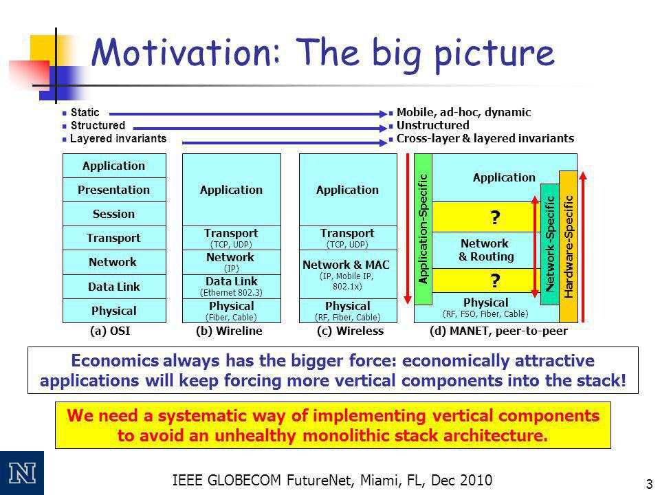 IEEE GLOBECOM FutureNet, Miami, FL, Dec 2010 3 Motivation: The big picture (a) OSI Transport Network Data Link Physical Session Presentation Application (b) Wireline Transport (TCP, UDP) Network (IP) Data Link (Ethernet 802.3) Physical (Fiber, Cable) Application (c) Wireless Transport (TCP, UDP) Network & MAC (IP, Mobile IP, 802.1x) Physical (RF, Fiber, Cable) Application (d) MANET, peer-to-peer .