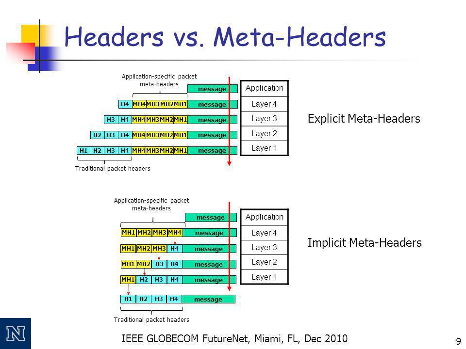 IEEE GLOBECOM FutureNet, Miami, FL, Dec 2010 9 Headers vs.