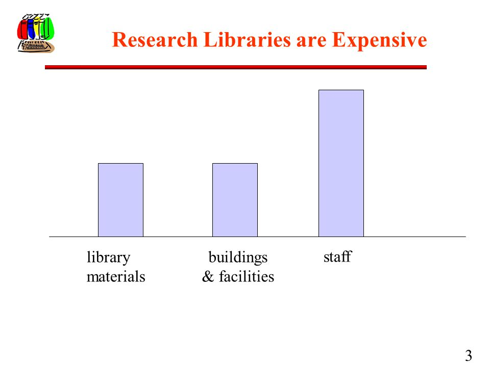 3 Research Libraries are Expensive library materials buildings & facilities staff