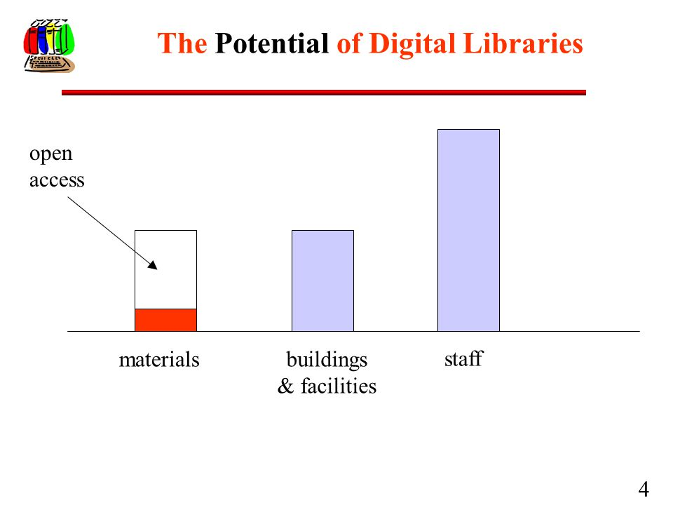 4 The Potential of Digital Libraries materials open access buildings & facilities staff