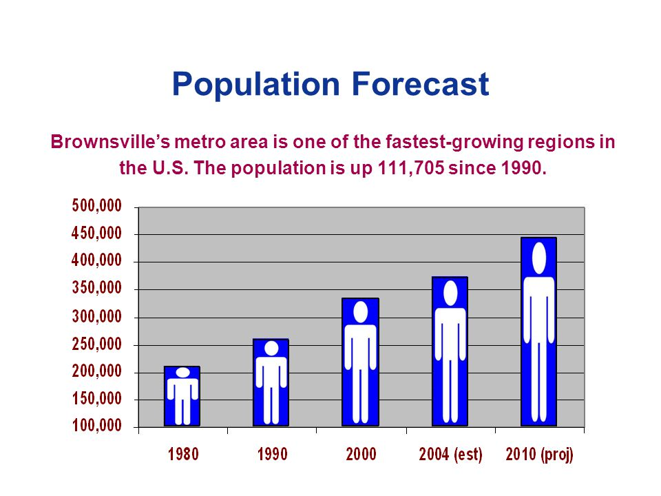 Population Forecast Brownsvilles metro area is one of the fastest-growing regions in the U.S.