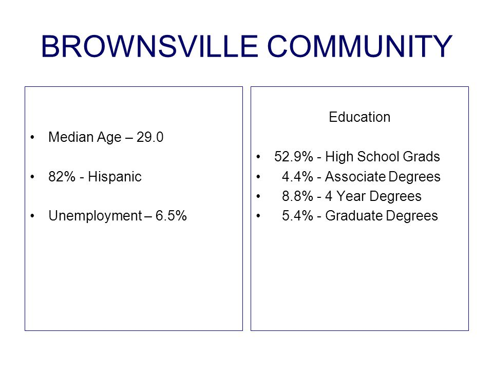 BROWNSVILLE COMMUNITY Median Age – 29.0 82% - Hispanic Unemployment – 6.5% Education 52.9% - High School Grads 4.4% - Associate Degrees 8.8% - 4 Year Degrees 5.4% - Graduate Degrees