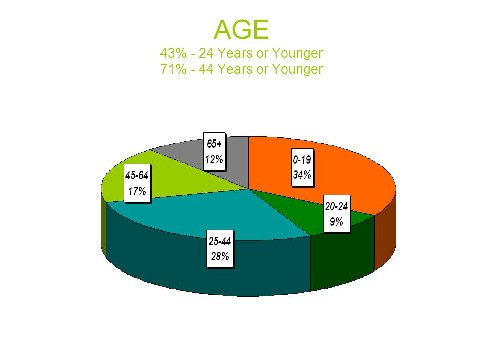 AGE 43% - 24 Years or Younger 71% - 44 Years or Younger