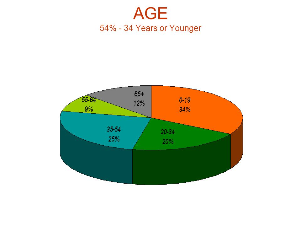 AGE 54% - 34 Years or Younger