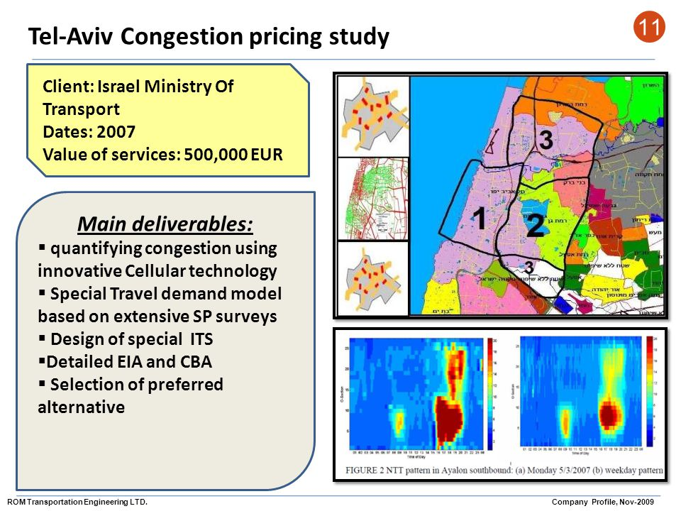 Tel-Aviv Congestion pricing study 11 Client: Israel Ministry Of Transport Dates: 2007 Value of services: 500,000 EUR Main deliverables: quantifying co