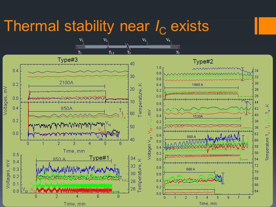 Thermal stability near I C exists V1V1 V2V2 V3V3 V4V4 T1T1 T 1.5 T2T2 T3T3 Type#3 Type#1 Type#2