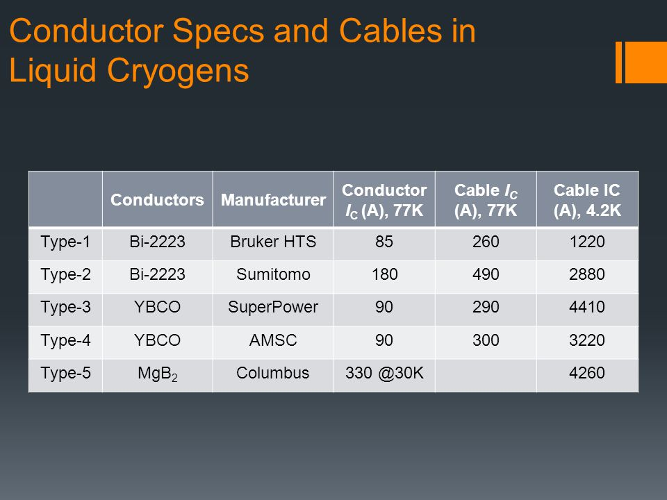 Conductor Specs and Cables in Liquid Cryogens ConductorsManufacturer Conductor I C (A), 77K Cable I C (A), 77K Cable IC (A), 4.2K Type-1Bi-2223Bruker HTS852601220 Type-2Bi-2223Sumitomo1804902880 Type-3YBCOSuperPower902904410 Type-4YBCOAMSC903003220 Type-5MgB 2 Columbus330 @30K4260