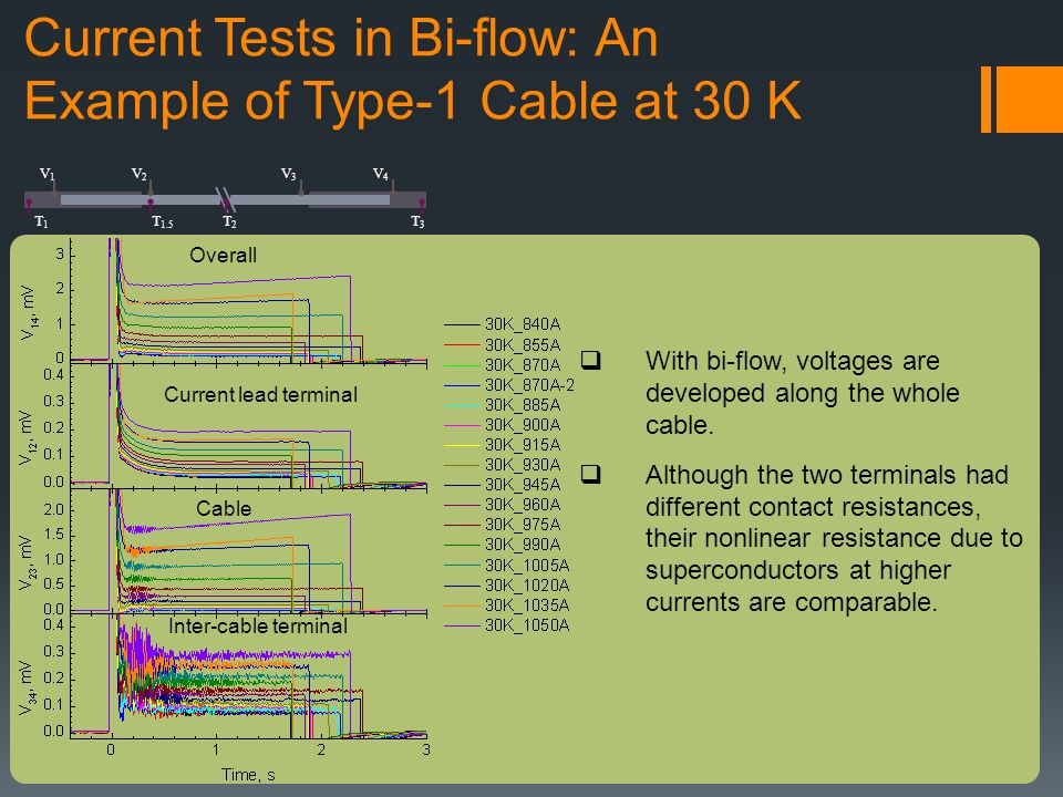 Current Tests in Bi-flow: An Example of Type-1 Cable at 30 K With bi-flow, voltages are developed along the whole cable.