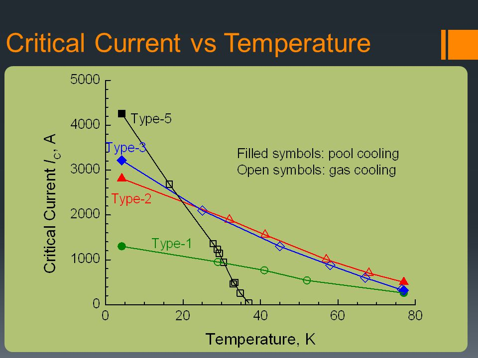 Critical Current vs Temperature