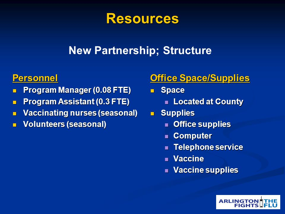ResourcesPersonnel Program Manager (0.08 FTE) Program Manager (0.08 FTE) Program Assistant (0.3 FTE) Program Assistant (0.3 FTE) Vaccinating nurses (seasonal) Vaccinating nurses (seasonal) Volunteers (seasonal) Volunteers (seasonal) Office Space/Supplies Space Space Located at County Located at County Supplies Supplies Office supplies Office supplies Computer Computer Telephone service Telephone service Vaccine Vaccine Vaccine supplies Vaccine supplies New Partnership; Structure