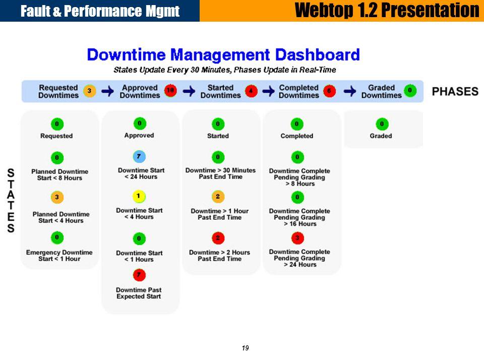 Fault & Performance Mgmt 19 Webtop 1.2 Presentation