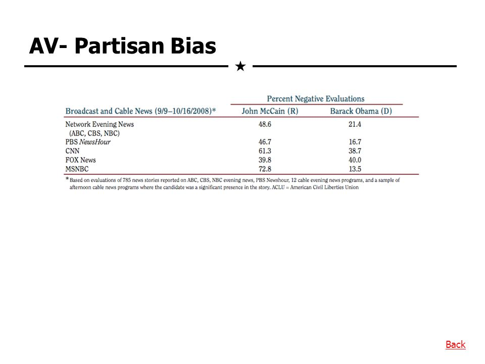 AV- Partisan Bias Back