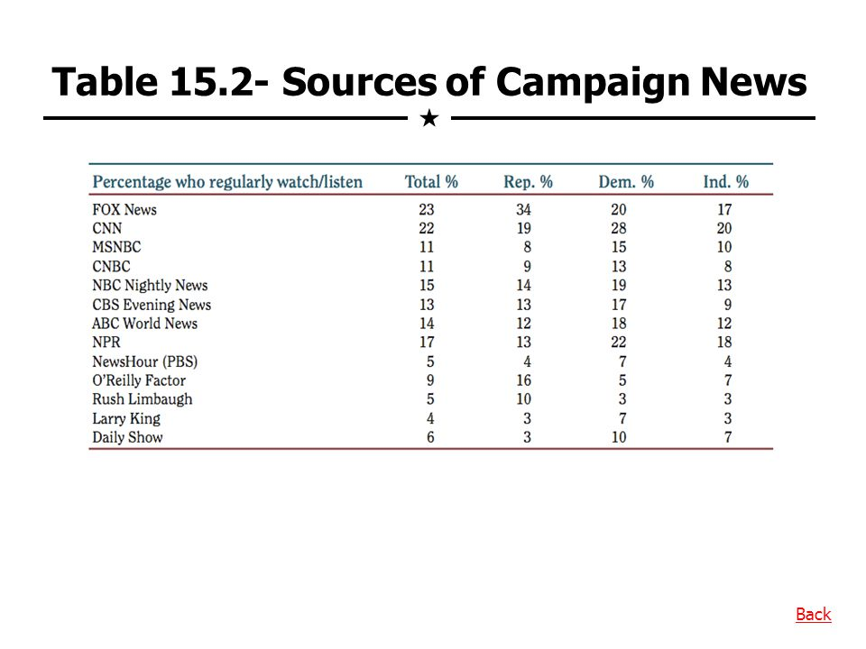 Table 15.2- Sources of Campaign News Back