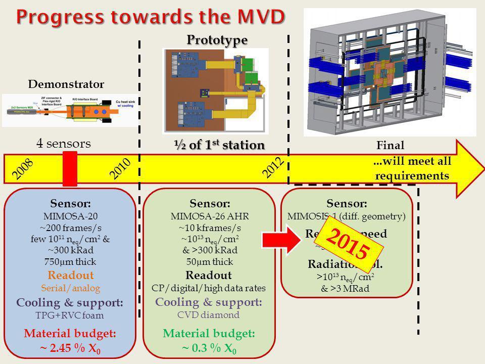 2008 2010 Material budget: ~ 2.45 % X 0 Sensor: MIMOSA-20 ~200 frames/s few 10 11 n eq /cm 2 & ~300 kRad 750µm thick Cooling & support: TPG+RVC foam M
