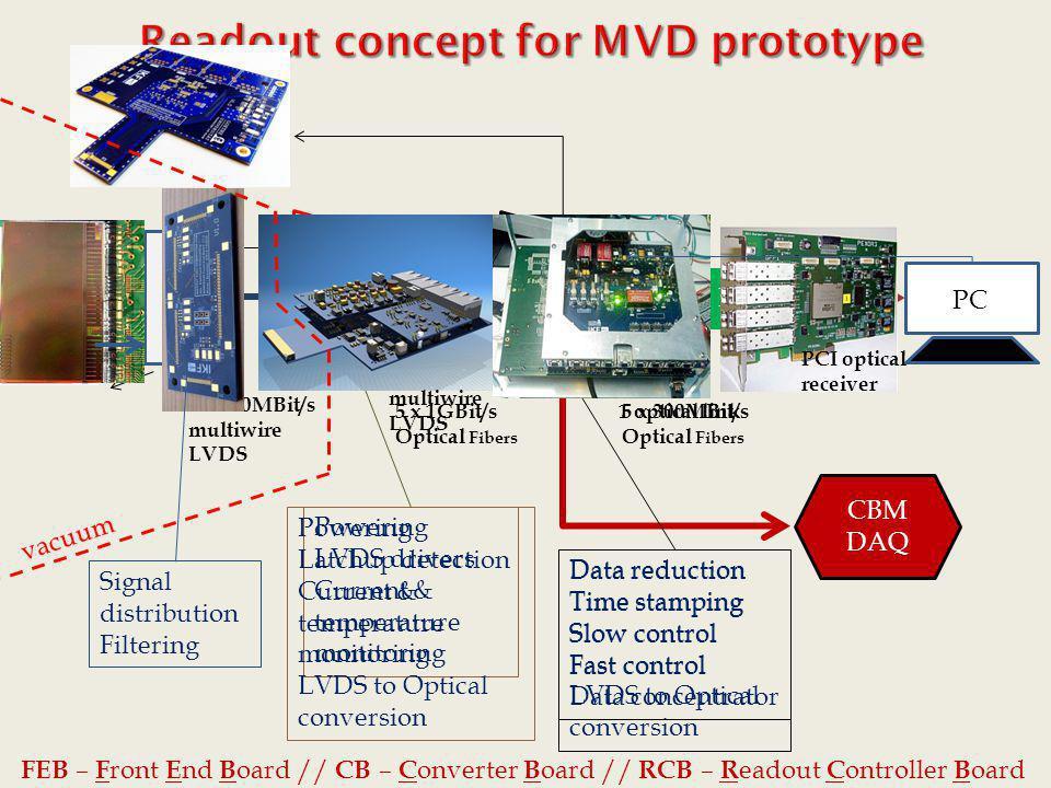 FEB CB RCB PEXOR PC Driver board Clk Start Reset JTAG 5 x 800MBit/s multiwire LVDS 5 x 1GBit/s Optical Fibers 5 x 300MBit/s Optical Fibers Data reduct